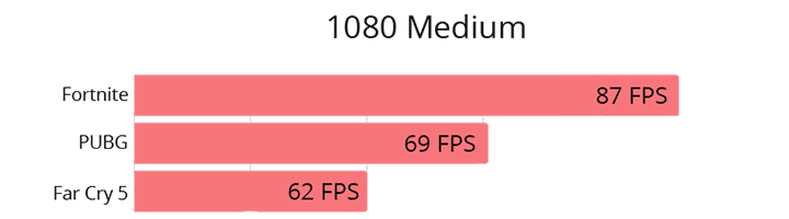 Dell g3 gaming benchmarks