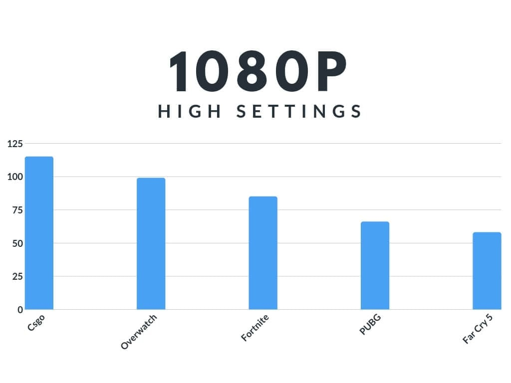 ASUS Tuf FX505 Benchmarks